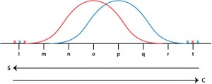 Bell curves